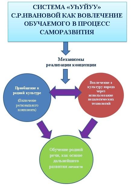 Система Уһуйуу С. Р. Ивановой