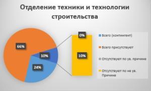Отделение техники и технологии строительства